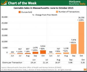 Massachusetts Medical Marijuana Market Chart