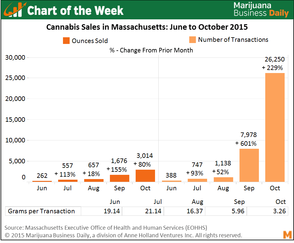 Massachusetts Medical Marijuana Market Chart