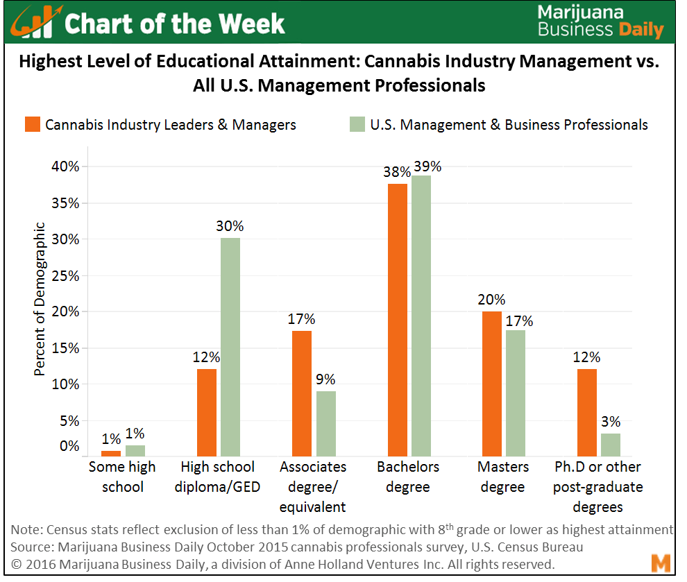 Cannabis Industry Educated Leaders Chart