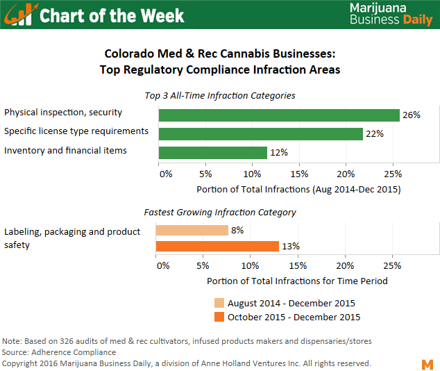 Cannabis Regulatory Compliance