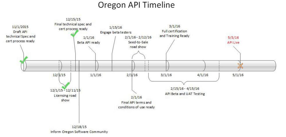 Oregon CTS API Timeline